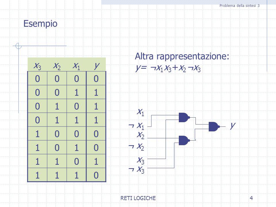 RETI LOGICHE25 Costruzione di rappresentazione SP minima 4 Costruzione di rappresentazione SP minima 0100 x 3 x 4 1011 01 10 11 Risultato: y=¬x 2 ¬x 3 x 4 +¬x 1 x 3 x 4 +x 2 x 3 ¬x 4 + x 1 ¬x 3 ¬x 4 x 1 x 2 Ipotesi: ¬x 2 ¬x 3 x 4 nella rappresentazione