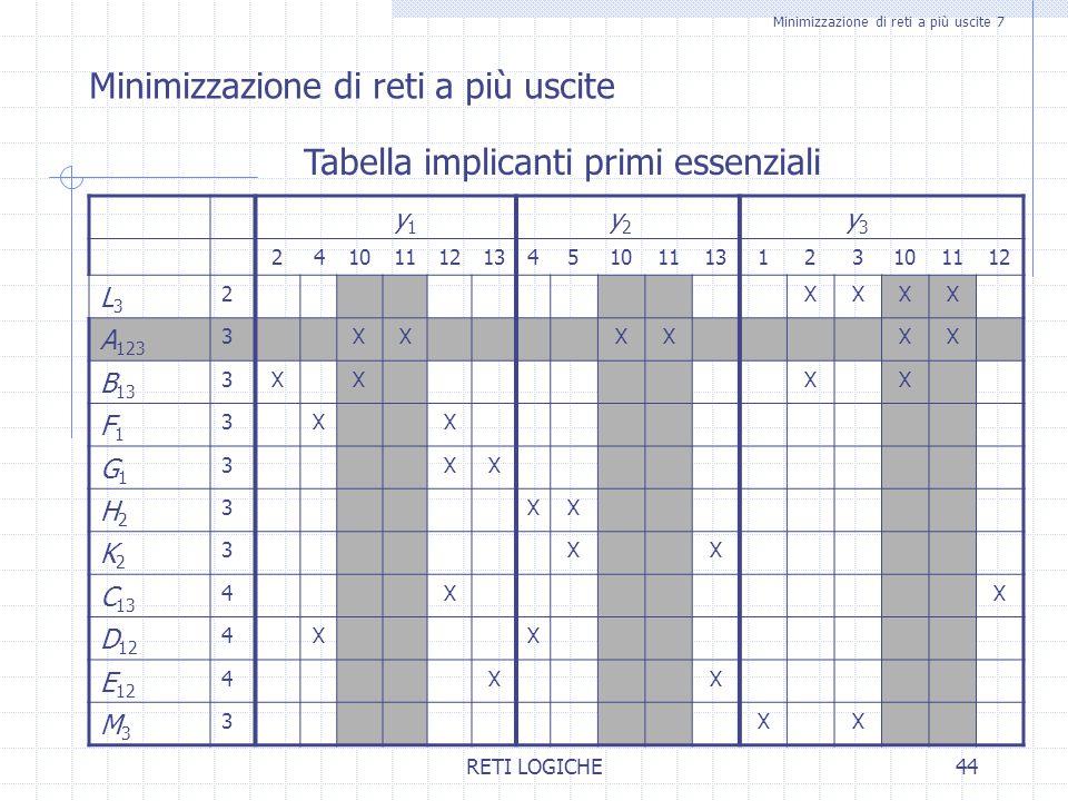 RETI LOGICHE44 Minimizzazione di reti a più uscite 7 Minimizzazione di reti a più uscite Tabella implicanti primi essenziali y1y1 y2y2 y3y3 2410111213