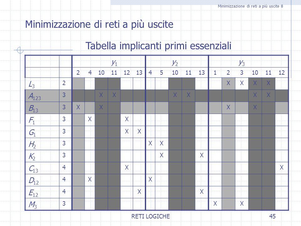 RETI LOGICHE45 Minimizzazione di reti a più uscite 8 Minimizzazione di reti a più uscite Tabella implicanti primi essenziali y1y1 y2y2 y3y3 2410111213