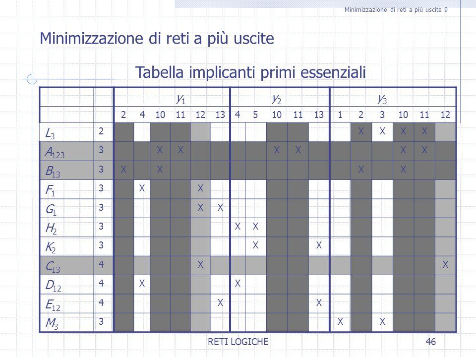 RETI LOGICHE46 Minimizzazione di reti a più uscite 9 Minimizzazione di reti a più uscite Tabella implicanti primi essenziali y1y1 y2y2 y3y3 2410111213
