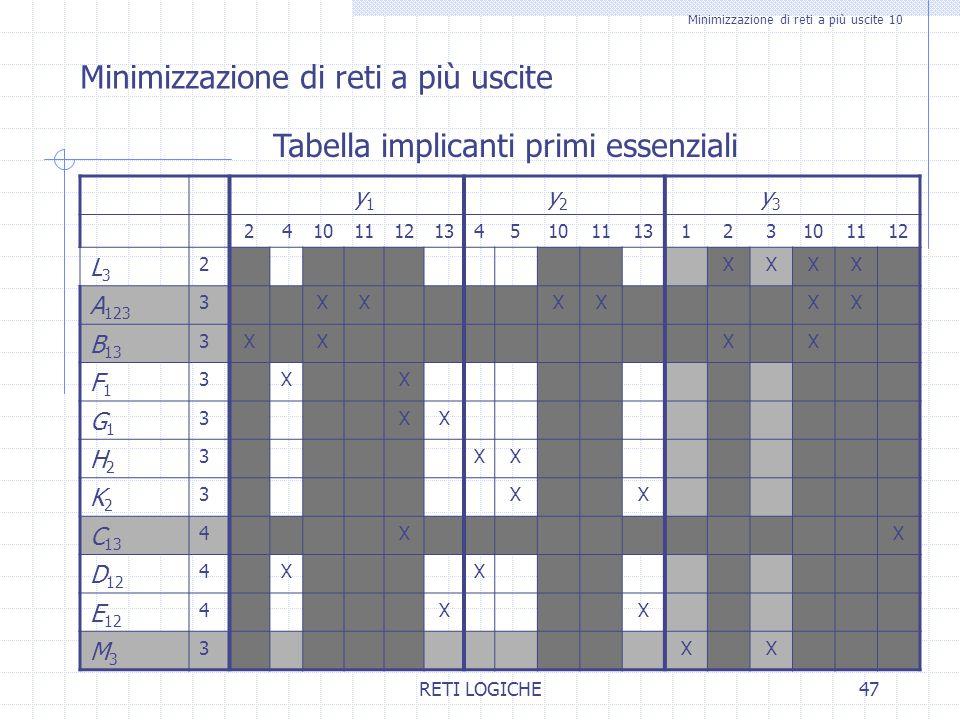 RETI LOGICHE47 Minimizzazione di reti a più uscite 10 Minimizzazione di reti a più uscite Tabella implicanti primi essenziali y1y1 y2y2 y3y3 241011121
