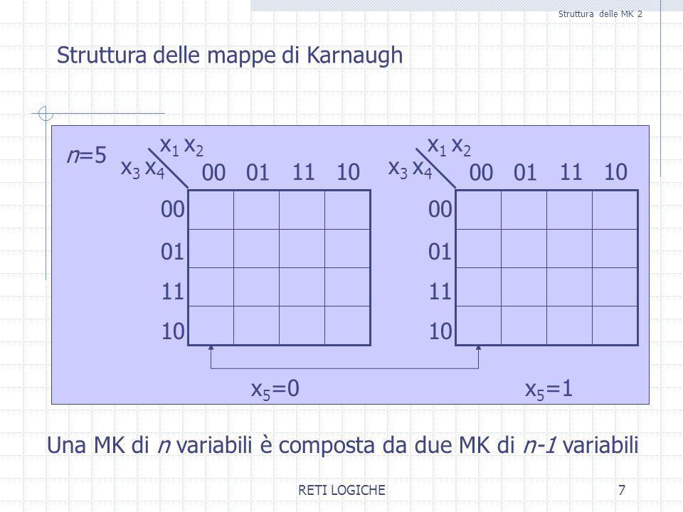 RETI LOGICHE8 Rappresentazione di funzioni su MK 1 Rappresentazione di funzioni su mappe di Karnaugh Una funzione f di n variabili è rappresentata da un MK su n variabili dove un elemento di MK ha valore 1 se e solo se corrisponde ad un assegnamento di verità per il quale la funzione ha valore 1.