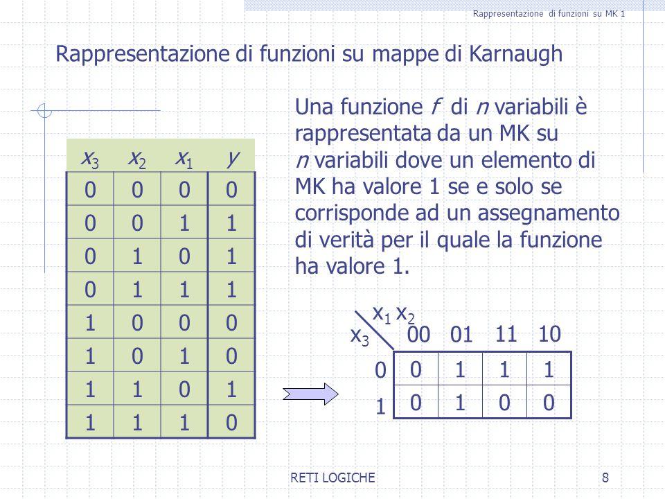 RETI LOGICHE19 Rappresentazione con implicati primi Rappresentazione di funzione mediante implicati primi 0100 x 3 x 4 1011 01 10 11 ¬x 2 +x 4 primo x 1 x 2 ¬x 3 +x 4 primo x 2 +¬x 3 primo y=(x 1 +¬x 2 +x 3 +x 4 )(¬x 1 +¬x 2 +x 3 +x 4 )(x 1 +x 2 +¬x 3 +¬x 4 ) (¬x 1 +x 2 +¬x 3 +¬x 4 )(x 1 +x 2 +¬x 3 +x 4 )(x 1 +¬x 2 +¬x 3 +x 4 ) (¬x 1 +¬x 2 +¬x 3 +x 4 )(¬x 1 +x 2 +¬x 3 +x 4 ) y=(¬x 2 +x 4 )(¬x 3 +x 4 )(x 2 +¬x 3 ) Non tutti gli implicati primi sono necessari: y=(¬x 2 +x 4 )(x 2 +¬x 3 ) 0 0 00 00 0 0