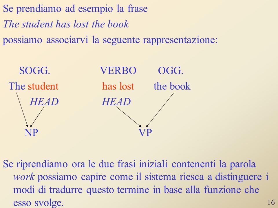 Oltre a ricavare l'albero della struttura costituente il sistema deve procedere ad un'analisi delle relazioni grammaticali tra gli elementi della fras
