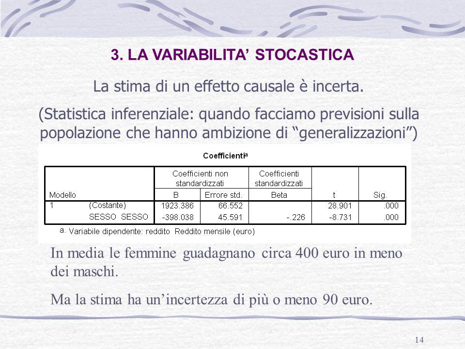 14 3. LA VARIABILITA' STOCASTICA La stima di un effetto causale è incerta.