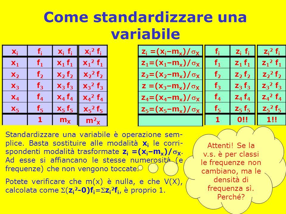 Come standardizzare una variabile xixi fifi x i f i x1x1 f1f1 x 1 f 1 x2x2 f2f2 x 2 f 2 x3x3 f3f3 x 3 f 3 x4x4 f4f4 x 4 f 4 x5x5 f5f5 x 5 f 5 1mXmX x i 2 f i x 1 2 f 1 x 2 2 f 2 x 3 2 f 3 x 4 2 f 4 x 5 2 f 5 m2Xm2X z i =(x i –m x )/ X z 1 =(x 1 –m x )/ X z 2 =(x 2 –m x )/ X z =(x 3 –m x )/ X z 4 =(x 4 –m x )/ X z 5 =(x 5 –m x )/ X fifi z i f i f1f1 z 1 f 1 f2f2 z 2 f 2 f3f3 z 3 f 3 f4f4 z 4 f 4 f5f5 z 5 f 5 10!.