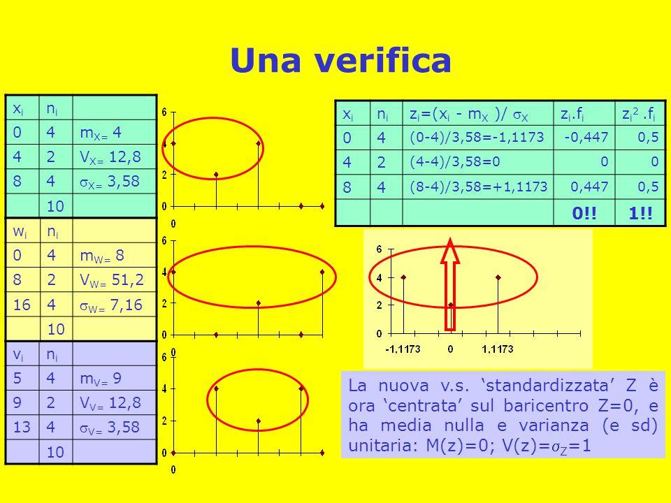 Una verifica xixi nini 04m X= 4 42V X= 12,8 84  X= 3,58 10 vivi nini 54m V= 9 92V V= 12,8 134  V= 3,58 10 wiwi nini 04m W= 8 82V W= 51,2 164  W= 7,16 10 La nuova v.s.