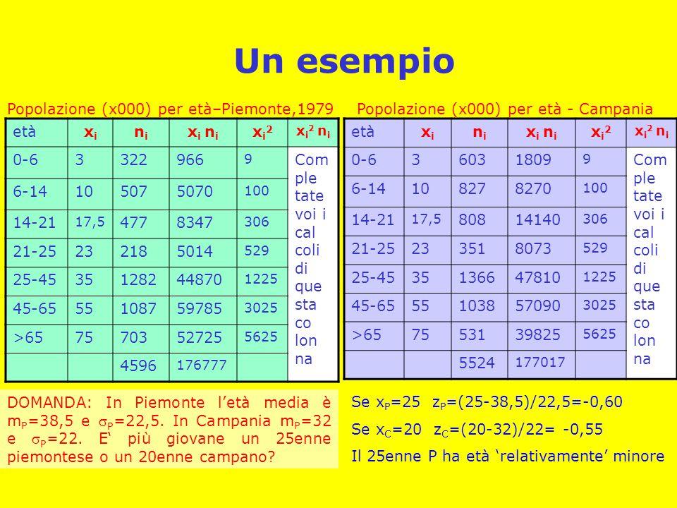 Un esempio etàxixi nini x i n i xi2xi2 xi2 nixi2 ni 0-63322966 9 Com ple tate voi i cal coli di que sta co lon na 6-14105075070 100 14-21 17,5 4778347 306 21-25232185014 529 25-4535128244870 1225 45-6555108759785 3025 >657570352725 5625 4596 176777 Popolazione (x000) per età–Piemonte,1979 etàxixi nini x i n i xi2xi2 xi2 nixi2 ni 0-636031809 9 Com ple tate voi i cal coli di que sta co lon na 6-14108278270 100 14-21 17,5 80814140 306 21-25233518073 529 25-4535136647810 1225 45-6555103857090 3025 >657553139825 5625 5524 177017 Popolazione (x000) per età - Campania DOMANDA: In Piemonte l'età media è m P =38,5 e  P =22,5.