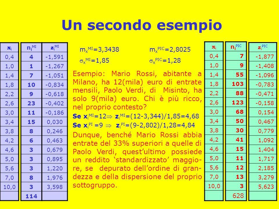 Un secondo esempio n i MI 4 1 7 10 9 23 11 15 8 6 3 3 3 8 3 114 xixi 0,4 1,0 1,4 1,8 2,2 2,6 3,0 3,4 3,8 4,2 4,6 5,0 5,6 7,0 10,0 z i MI -1,591 -1,267 -1,051 -0,834 -0,618 -0,402 -0,186 0,030 0,246 0,463 0,679 0,895 1,220 1,976 3,598 n i PIC 7 9 55 103 88 123 68 50 30 41 15 11 12 13 3 628 xixi 0,4 1,0 1,4 1,8 2,2 2,6 3,0 3,4 3,8 4,2 4,6 5,0 5,6 7,0 10,0 z i PIC -1,877 -1,408 -1,096 -0,783 -0,471 -0,158 0,154 0,467 0,779 1,092 1,404 1,717 2,185 3,279 5,623 m x MI =3,3438  x MI =1,85 m x PIC =2,8025  x PIC =1,28 Esempio: Mario Rossi, abitante a Milano, ha 12(mila) euro di entrate mensili, Paolo Verdi, di Misinto, ha solo 9(mila) euro.