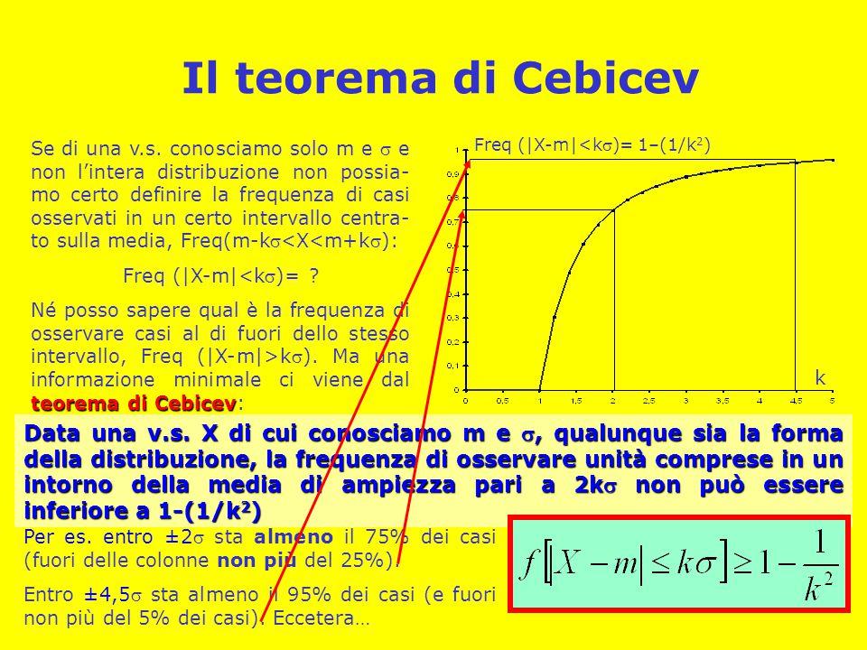 Il teorema di Cebicev Se di una v.s.
