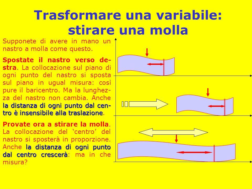 Trasformare una variabile: stirare una molla Supponete di avere in mano un nastro a molla come questo.