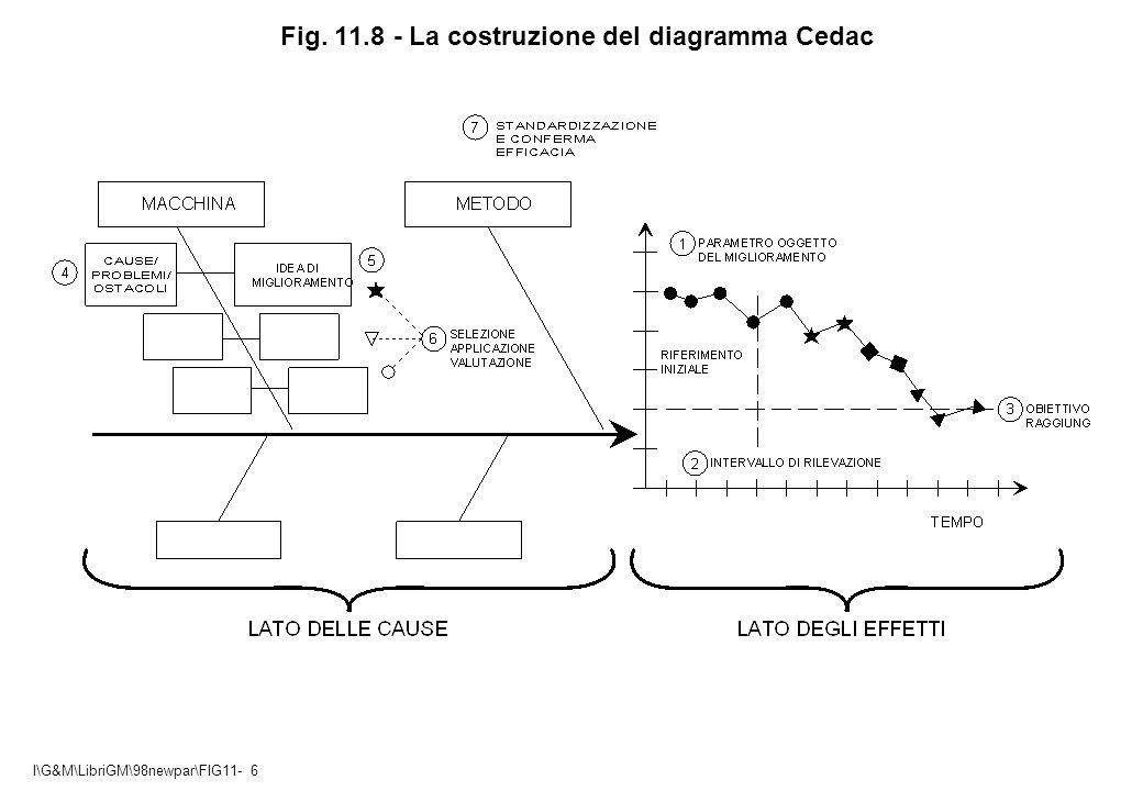 I\G&M\LibriGM\98newpar\FIG11- 6 Fig. 11.8 - La costruzione del diagramma Cedac