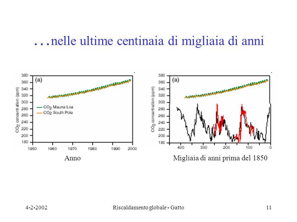 4-2-2002Riscaldamento globale - Gatto11 … nelle ultime centinaia di migliaia di anni AnnoMigliaia di anni prima del 1850