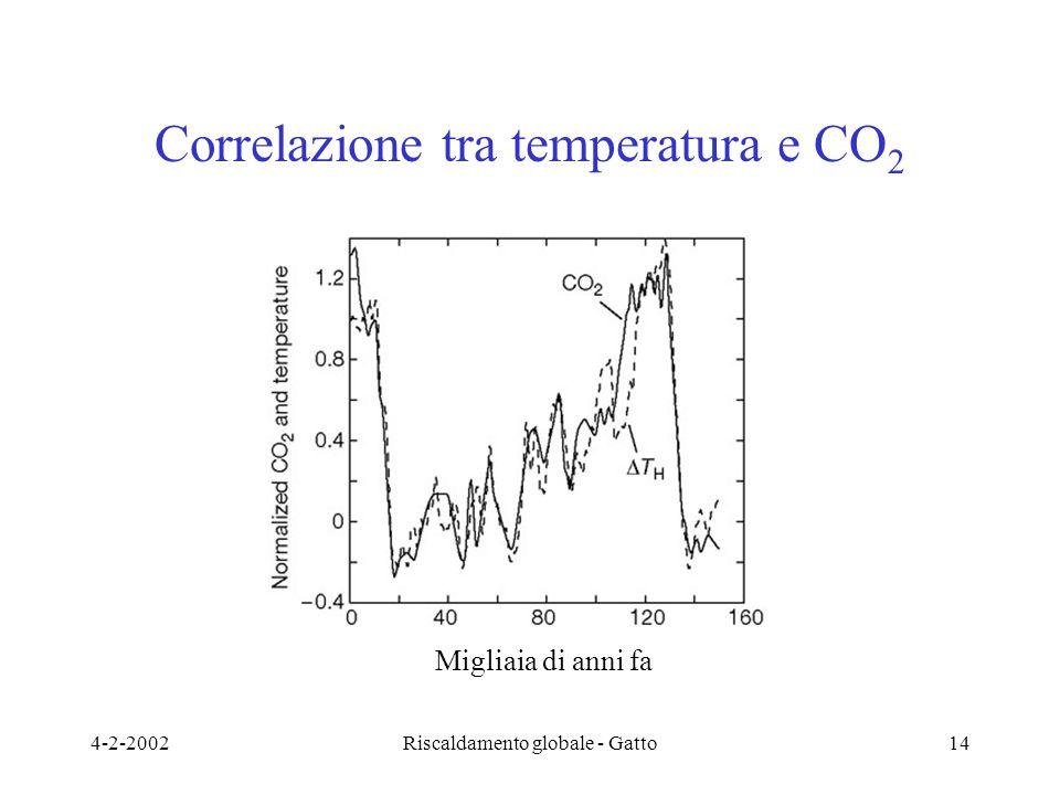 4-2-2002Riscaldamento globale - Gatto14 Correlazione tra temperatura e CO 2 Migliaia di anni fa