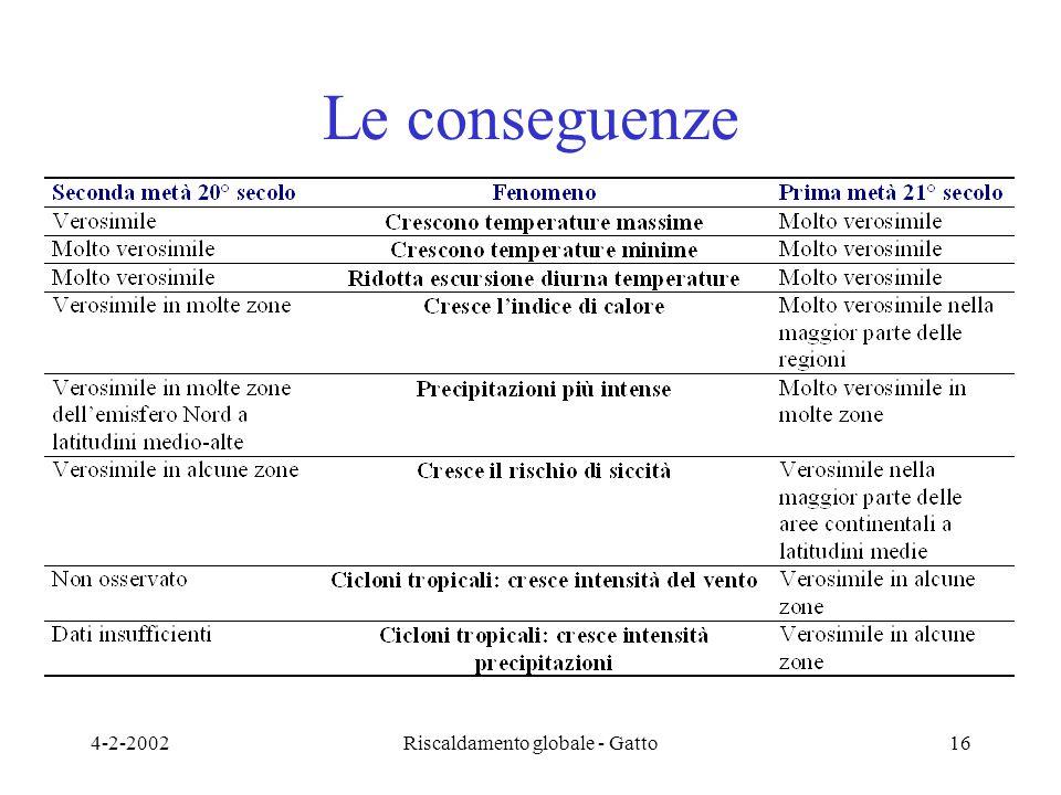 4-2-2002Riscaldamento globale - Gatto16 Le conseguenze