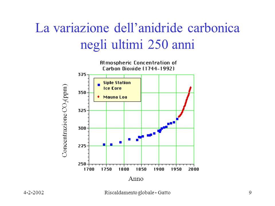 4-2-2002Riscaldamento globale - Gatto9 La variazione dell'anidride carbonica negli ultimi 250 anni Anno Concentrazione CO 2 (ppm)