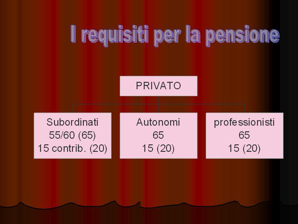 Pluralità dei regimi pensionistici Regimi generali Regimi generali Regimi speciali Regimi speciali Regimi esonerativi Regimi esonerativi