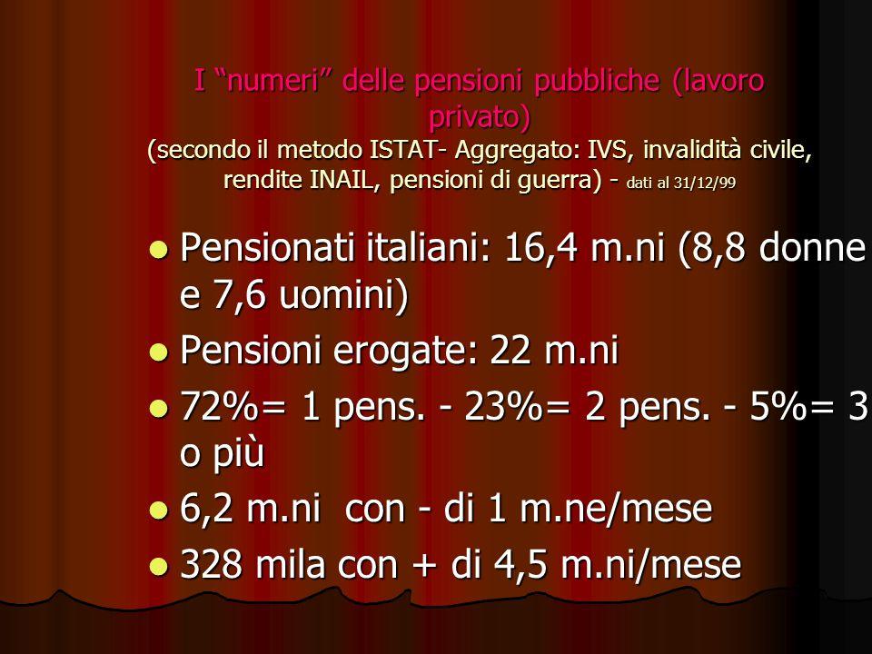 I numeri delle pensioni pubbliche (lavoro privato) (secondo il metodo ISTAT- Aggregato: IVS, invalidità civile, rendite INAIL, pensioni di guerra) - dati al 31/12/99 Pensionati italiani: 16,4 m.ni (8,8 donne e 7,6 uomini) Pensionati italiani: 16,4 m.ni (8,8 donne e 7,6 uomini) Pensioni erogate: 22 m.ni Pensioni erogate: 22 m.ni 72%= 1 pens.