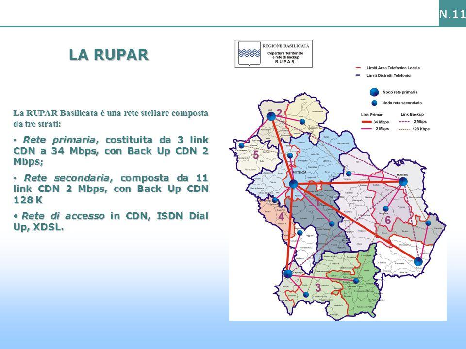 N.11 La RUPAR Basilicata è una rete stellare composta da tre strati: Rete primaria, costituita da 3 link CDN a 34 Mbps, con Back Up CDN 2 Mbps; Rete primaria, costituita da 3 link CDN a 34 Mbps, con Back Up CDN 2 Mbps; Rete secondaria, composta da 11 link CDN 2 Mbps, con Back Up CDN 128 K Rete secondaria, composta da 11 link CDN 2 Mbps, con Back Up CDN 128 K Rete di accesso in CDN, ISDN Dial Up, XDSL.