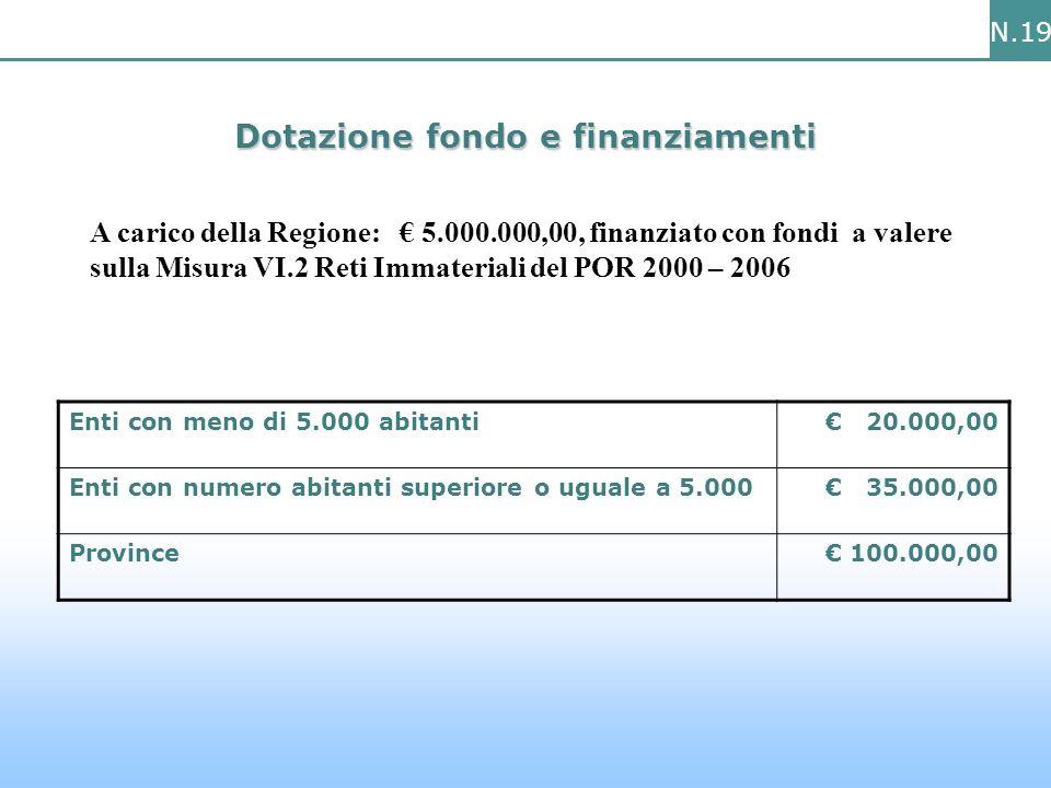 N.19 Dotazione fondo e finanziamenti A carico della Regione: € 5.000.000,00, finanziato con fondi a valere sulla Misura VI.2 Reti Immateriali del POR 2000 – 2006 Enti con meno di 5.000 abitanti€ 20.000,00 Enti con numero abitanti superiore o uguale a 5.000€ 35.000,00 Province€ 100.000,00