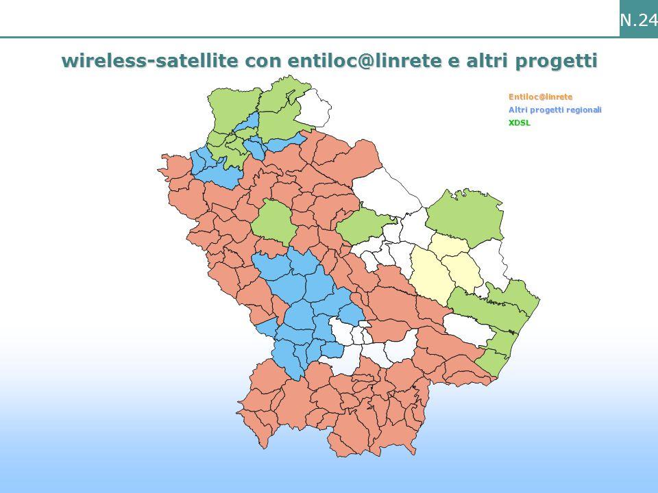 N.24 wireless-satellite con entiloc@linrete e altri progetti Entiloc@linrete Altri progetti regionali XDSL
