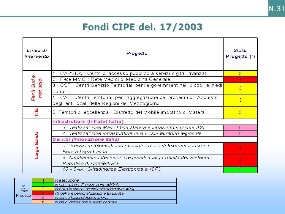 N.31 Fondi CIPE del. 17/2003
