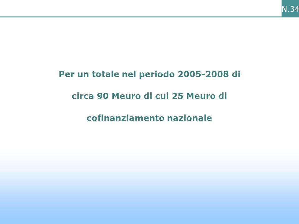 N.34 Per un totale nel periodo 2005-2008 di circa 90 Meuro di cui 25 Meuro di cofinanziamento nazionale