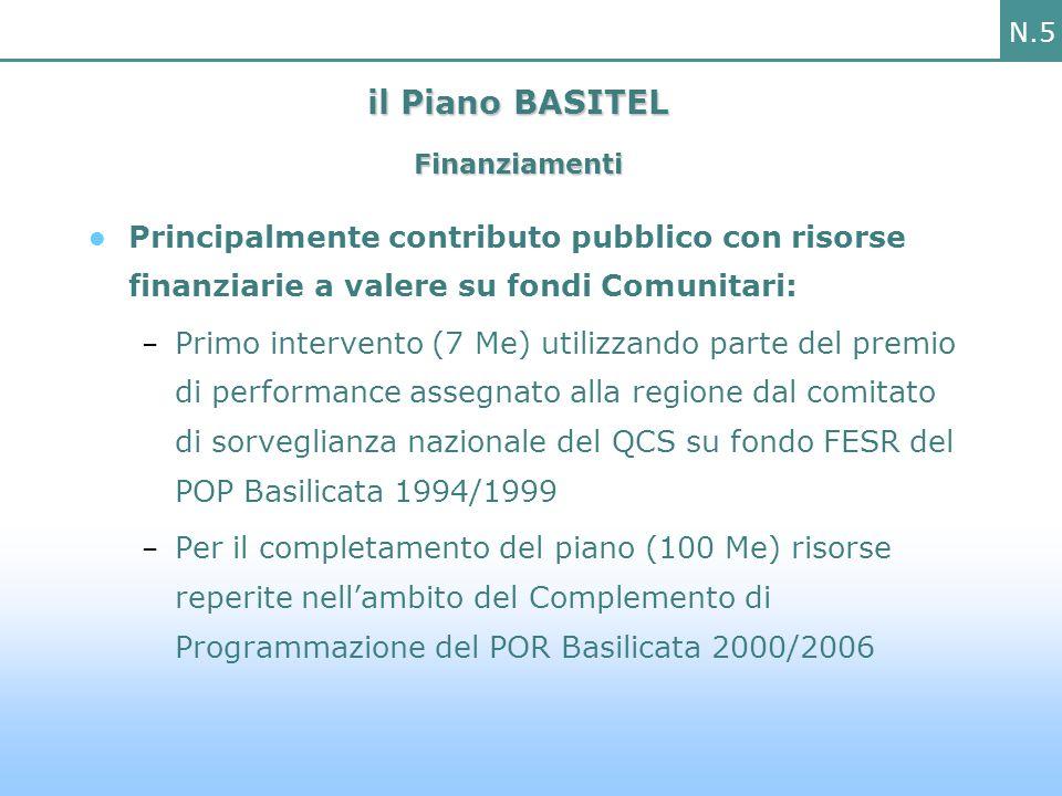 N.26 I progetti finanziati 50% N° progetti presentati coordinati da un ente della Basilicata N° progetti presentati da un ente della Basilicata e finanziati