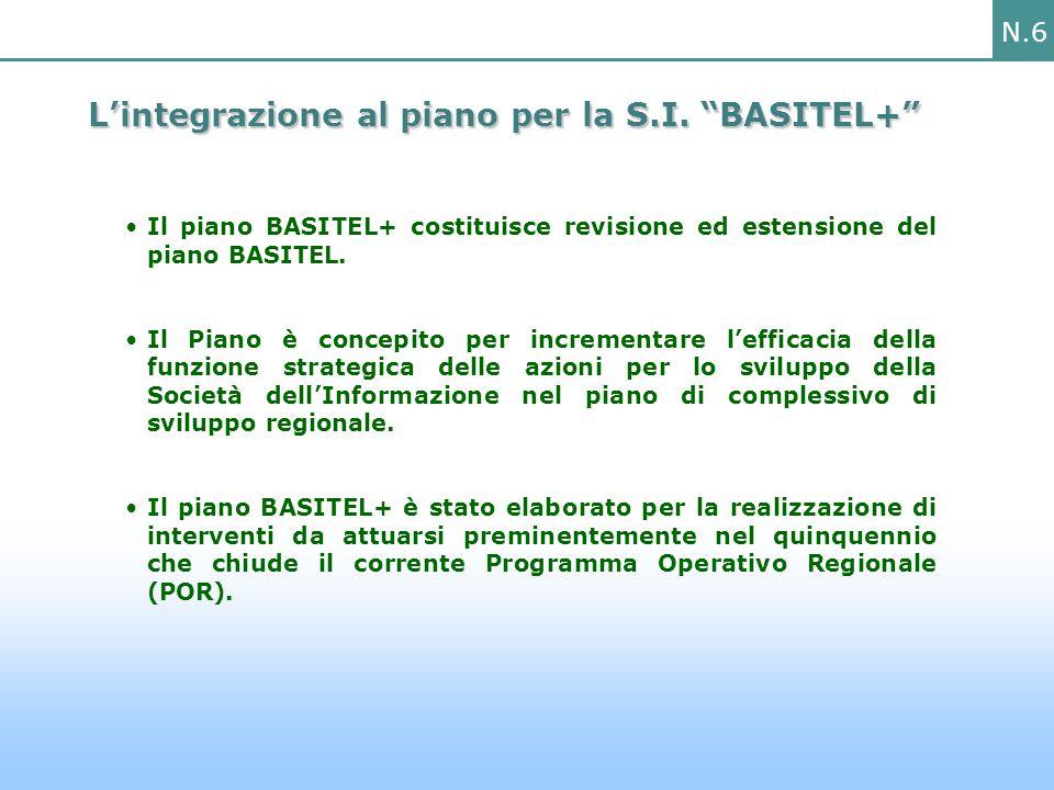 N.7 BASITEL+: SCENARIO DI RIFERIMENTO Il Piano di Azione del 2000 per l'e- Government italiano Le linee-guida per lo sviluppo della Società dell'Informazione in Italia Strumenti Comuni (Visione Condivisa, SPC e CISIS-Q3I) e-Europe 2005 BISOGNI DERIVATI 1.