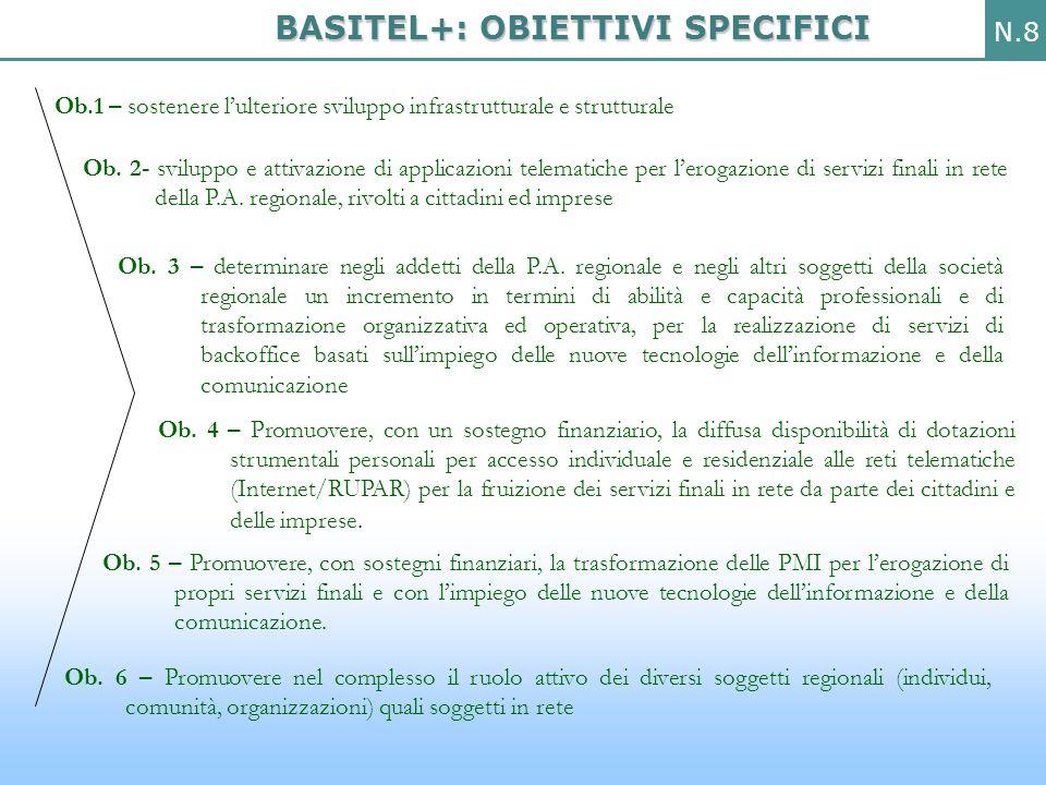 N.9 Il piano BASITEL+ è articolato in specifici sottoprogrammi.