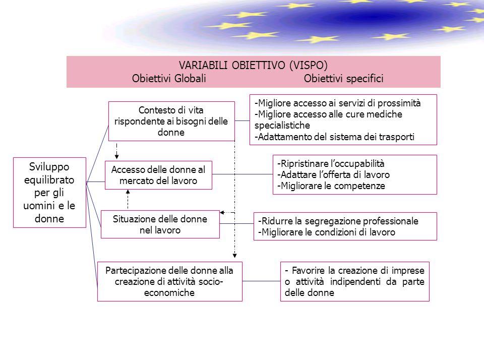 VARIABILI OBIETTIVO (VISPO) Obiettivi Globali Obiettivi specifici Sviluppo equilibrato per gli uomini e le donne Contesto di vita rispondente ai bisog