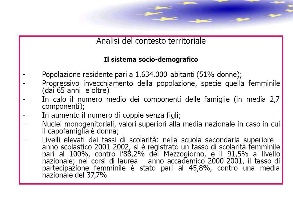 Analisi del contesto territoriale Il sistema socio-demografico -Popolazione residente pari a 1.634.000 abitanti (51% donne); -Progressivo invecchiamen
