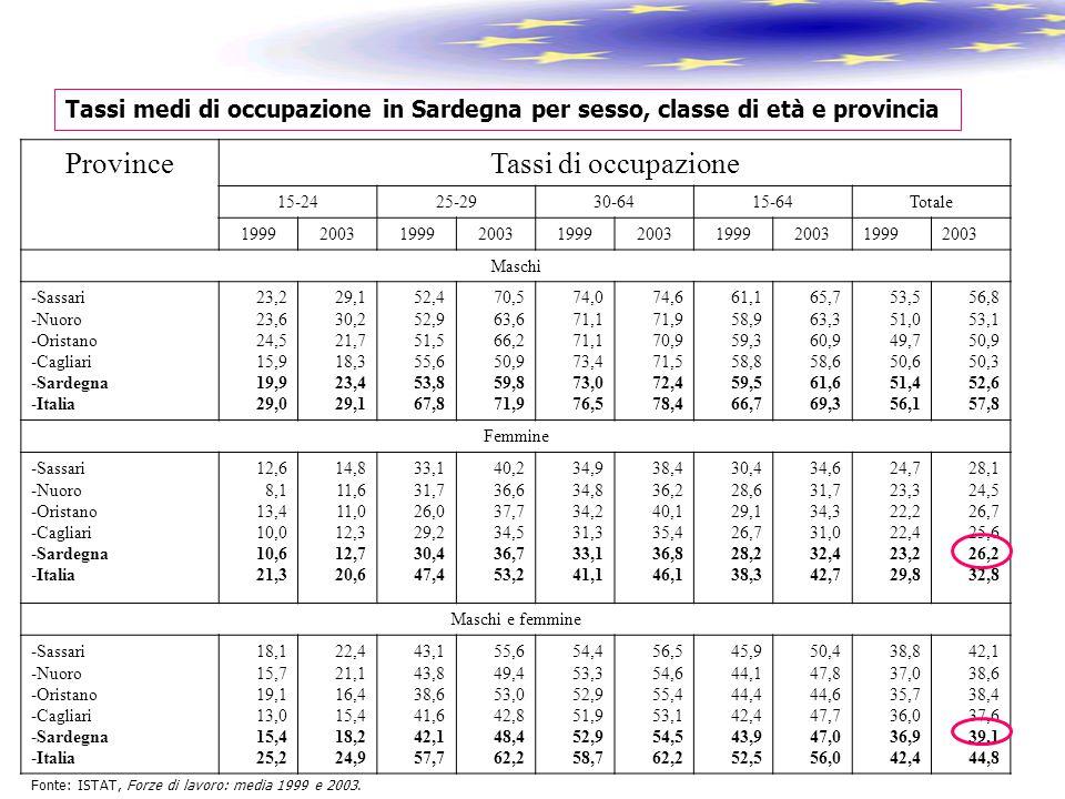 Tassi medi di occupazione in Sardegna per sesso, classe di età e provincia Fonte: ISTAT, Forze di lavoro: media 1999 e 2003. ProvinceTassi di occupazi