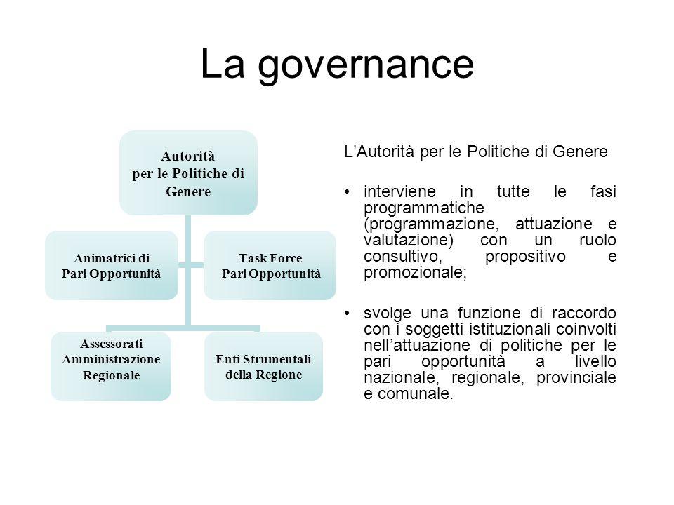La governance L'Autorità per le Politiche di Genere interviene in tutte le fasi programmatiche (programmazione, attuazione e valutazione) con un ruolo