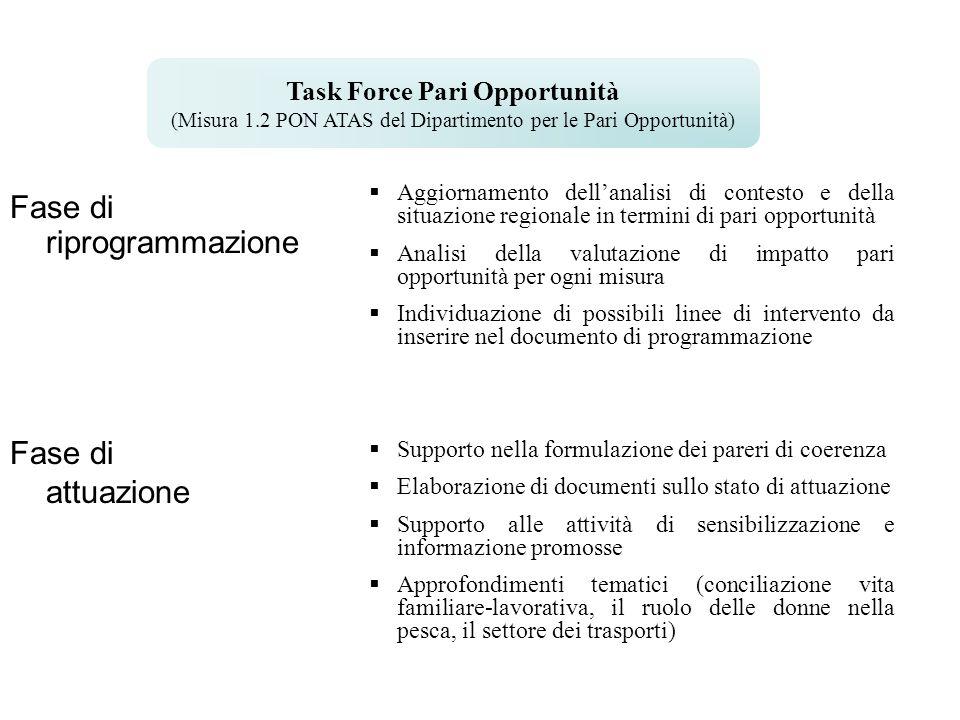 Fase di riprogrammazione Task Force Pari Opportunità (Misura 1.2 PON ATAS del Dipartimento per le Pari Opportunità) Fase di attuazione  Aggiornamento