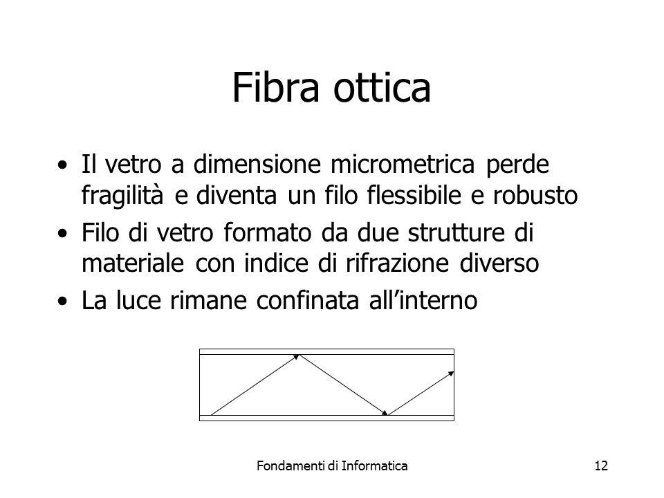 Fondamenti di Informatica12 Fibra ottica Il vetro a dimensione micrometrica perde fragilità e diventa un filo flessibile e robusto Filo di vetro formato da due strutture di materiale con indice di rifrazione diverso La luce rimane confinata all'interno