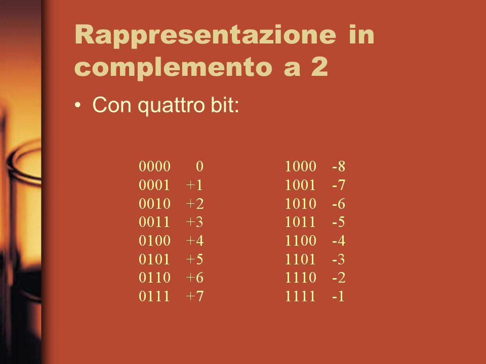 Rappresentazione in complemento a 2 Con quattro bit: