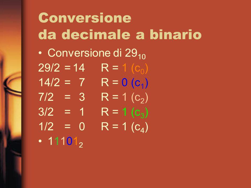 Conversione da decimale a binario Conversione di 29 10 29/2=14R = 1 (c 0 ) 14/2=7R = 0 (c 1 ) 7/2=3R = 1 (c 2 ) 3/2=1R = 1 (c 3 ) 1/2=0R = 1 (c 4 ) 11101 2