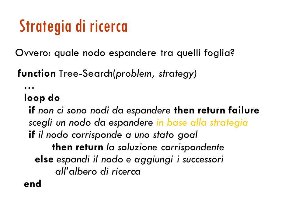 Ricerca della soluzione Generazione di un albero di ricerca sovrapposto allo spazio degli stati