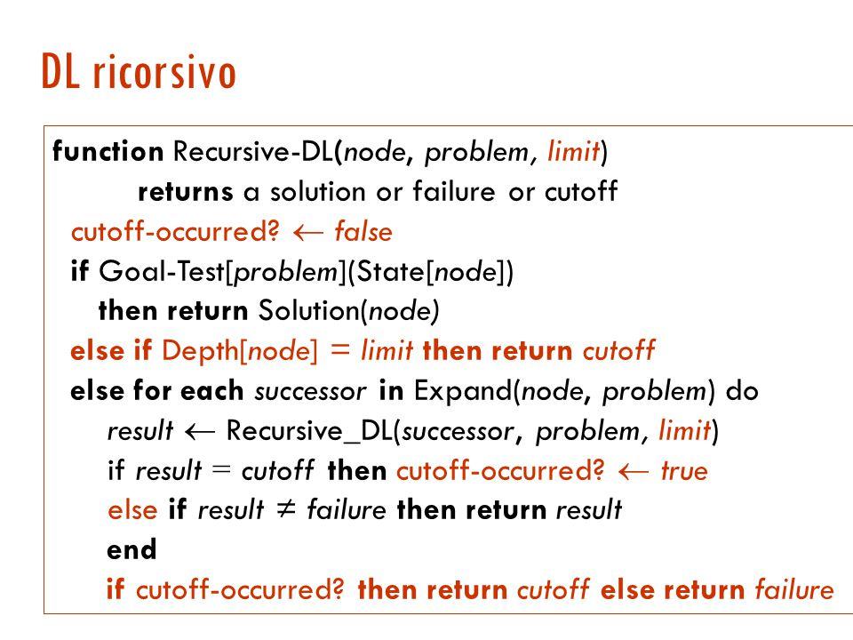 Ricerca in profondità limitata (DL)  Si va in profondità fino ad un certo livello predefinito l  Completa per problemi in cui si conosce un limite superiore per la profondità della soluzione.