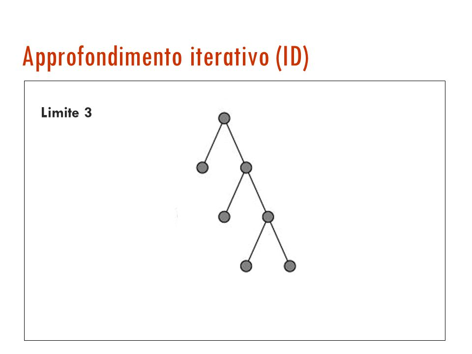 DL ricorsivo function Recursive-DL(node, problem, limit) returns a solution or failure or cutoff cutoff-occurred.