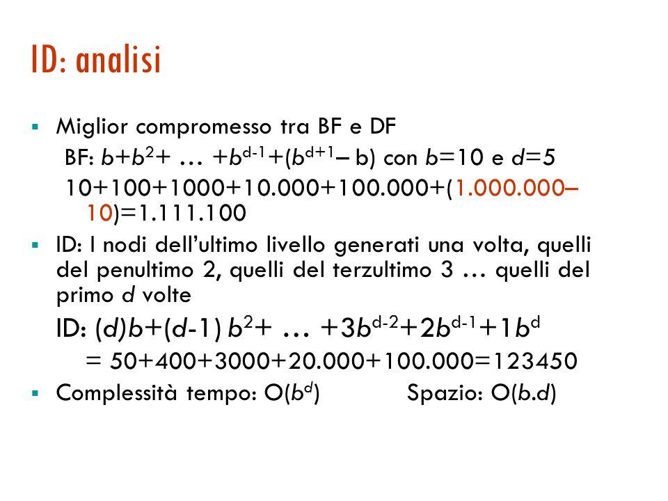 Approfondimento iterativo (ID) Limite 0Limite 1Limite 2Limite 3