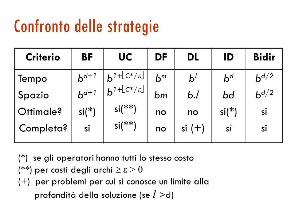 Ricerca bidirezionale: analisi  Complessità tempo: O(b d/2 ) (test intersezione in tempo costante, es.