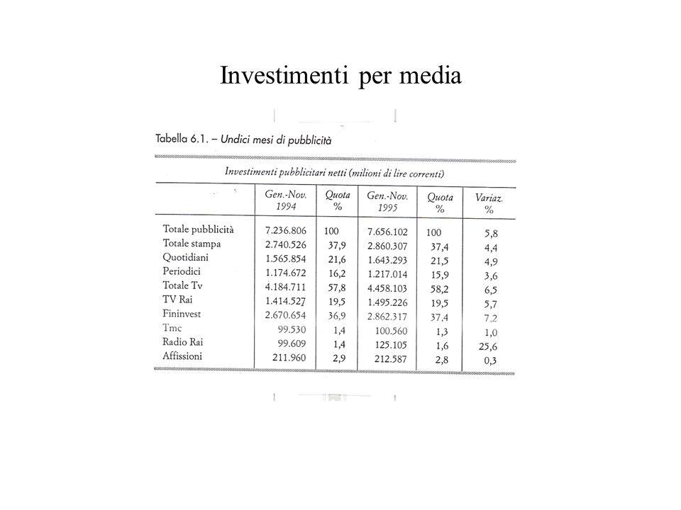 Investimenti per media