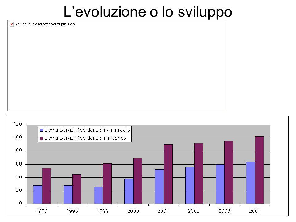 L'evoluzione o lo sviluppo