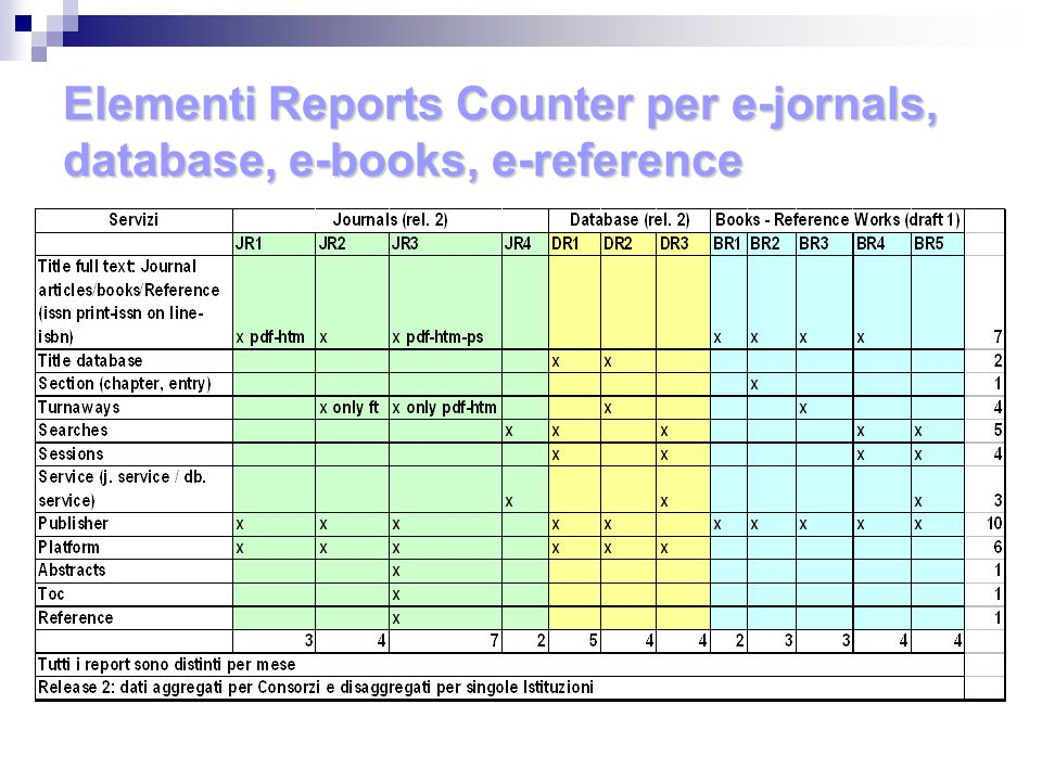 Elementi Reports Counter per e-jornals, database, e-books, e-reference