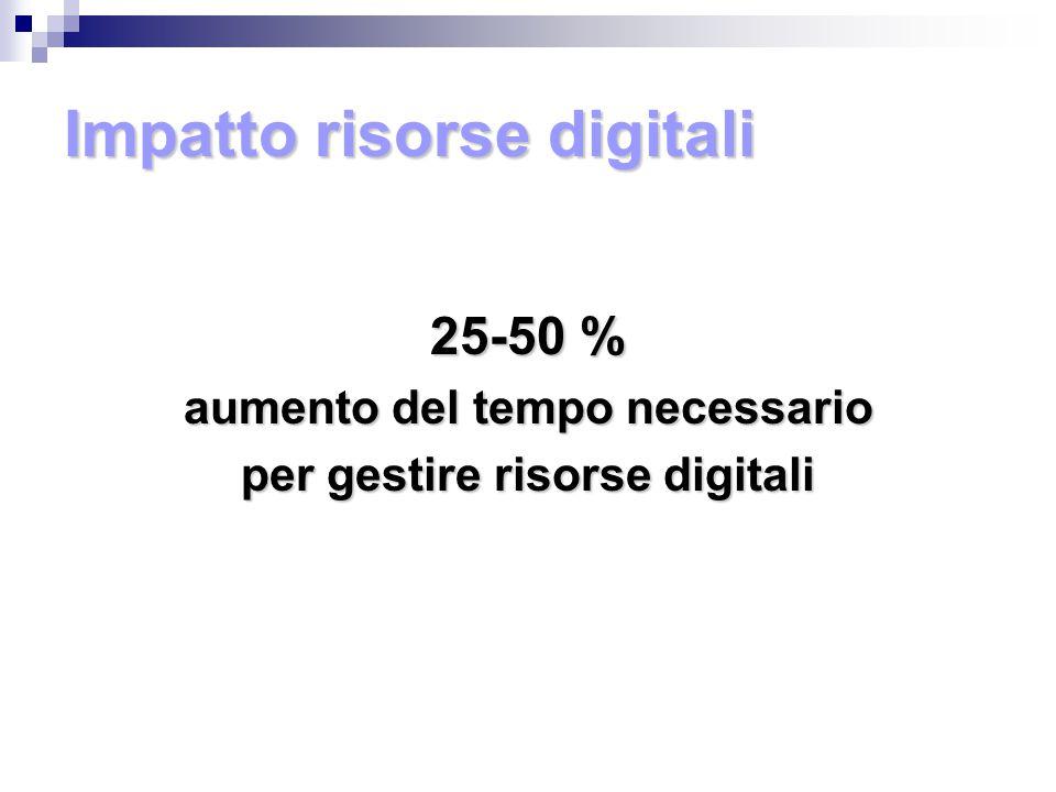 Impatto risorse digitali 25-50 % aumento del tempo necessario per gestire risorse digitali