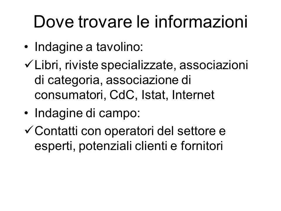 Dove trovare le informazioni Indagine a tavolino: Libri, riviste specializzate, associazioni di categoria, associazione di consumatori, CdC, Istat, In