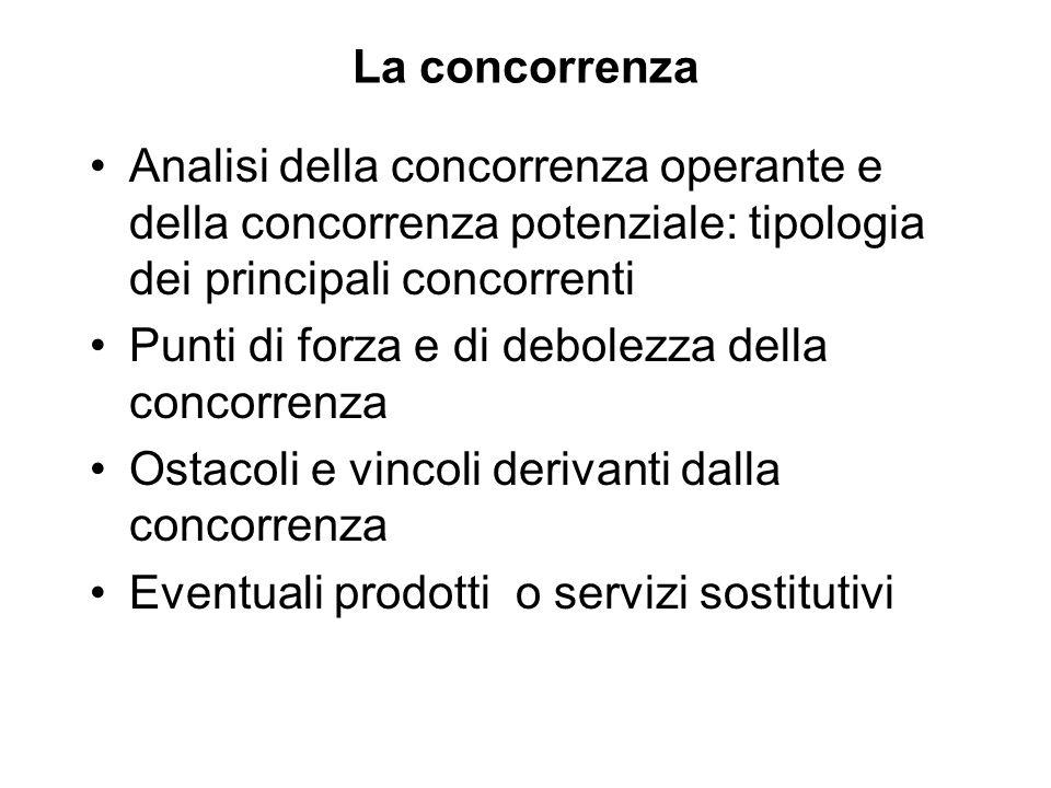 La concorrenza Analisi della concorrenza operante e della concorrenza potenziale: tipologia dei principali concorrenti Punti di forza e di debolezza d