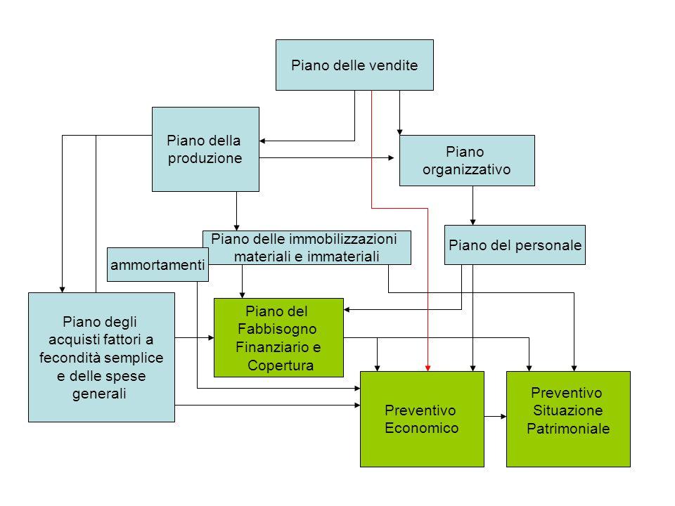 Piano delle vendite Piano della produzione Piano delle immobilizzazioni materiali e immateriali Piano degli acquisti fattori a fecondità semplice e de